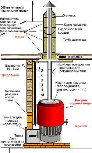 Монтаж печи для бани АТБ установка дымоходов к печи для сауны купить печь АТБ в Москве интернет-магазин печей для бани.