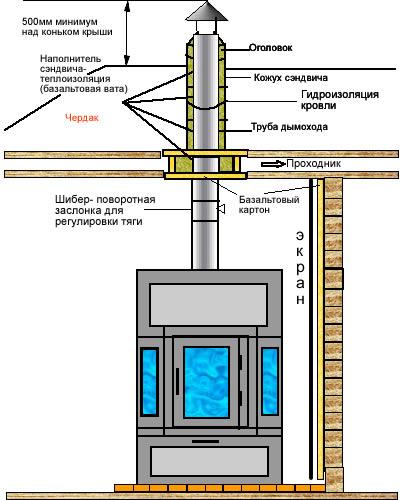 Схема установки печи-камина