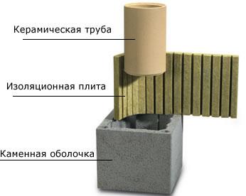 дымоход Шидель Schiedel