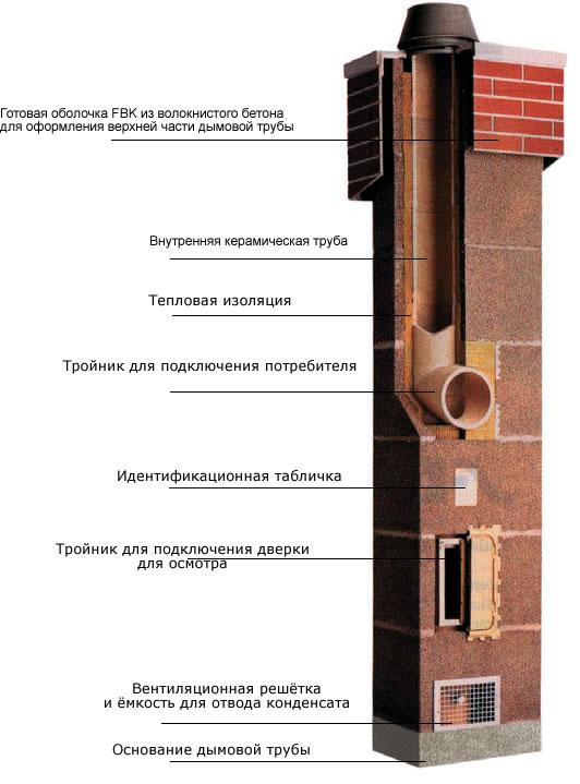схема дымохода Шидель Schiedel
